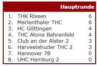 ドイツ3部リーグ 順位表